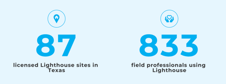 Text reads: 87 licensed Lighthouse sites in Texas, 833 field professionals using Lighthouse